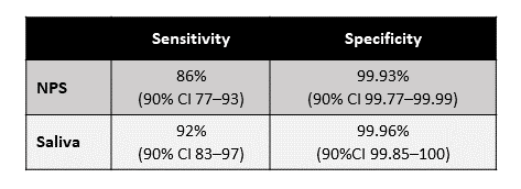 Sensitivity and specificity of RT-PCR tests using NPS and saliva specimens