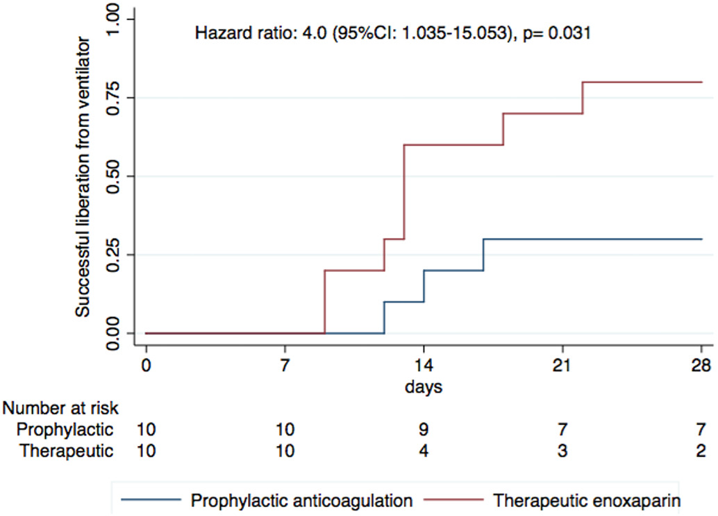 Cumulative incidence of successful liberation (cessation) from mechanical ventilation in the therapeutic enoxaparin and prophylactic anticoagulation groups to 28 days of follow-up.