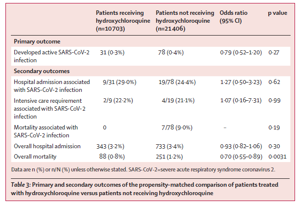 SARS-CoV-2 and COVID-19-related outcomes in patients receiving or not receiving hydroxychloroquine for rheumatic conditions