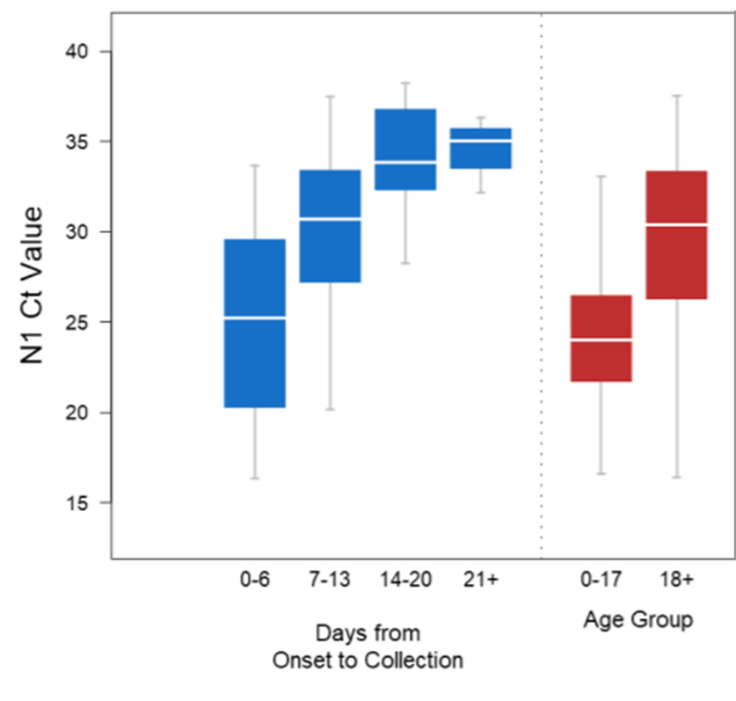 Ct values by days from symptom onset and age group.