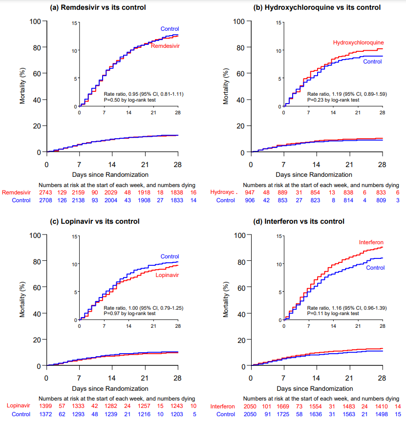 Kaplan-Meier graphs of in-hospital mortality