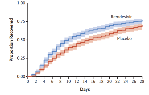 Cumulative recovery estimates among remdesivir and placebo groups, in overall study population after completion of follow up.
