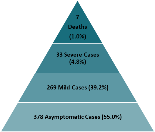 Proportion of fatal, severe, mild, and asymptomatic COVID-19 cases among 544 passengers and 143 crew onboard a cruise ship quarantined in Japan, February 5 to 24, 2020.