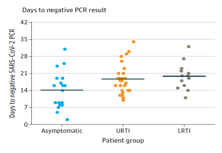 Mean duration from symptom onset to negative SARS-CoV-2 RT-PCR results in 20 asymptomatic patients, 41 with upper respiratory tract infection (URTI) and 22 with lower respiratory tract infection (LRTI). Solid line indicates mean value. Licensed under CC-BY.