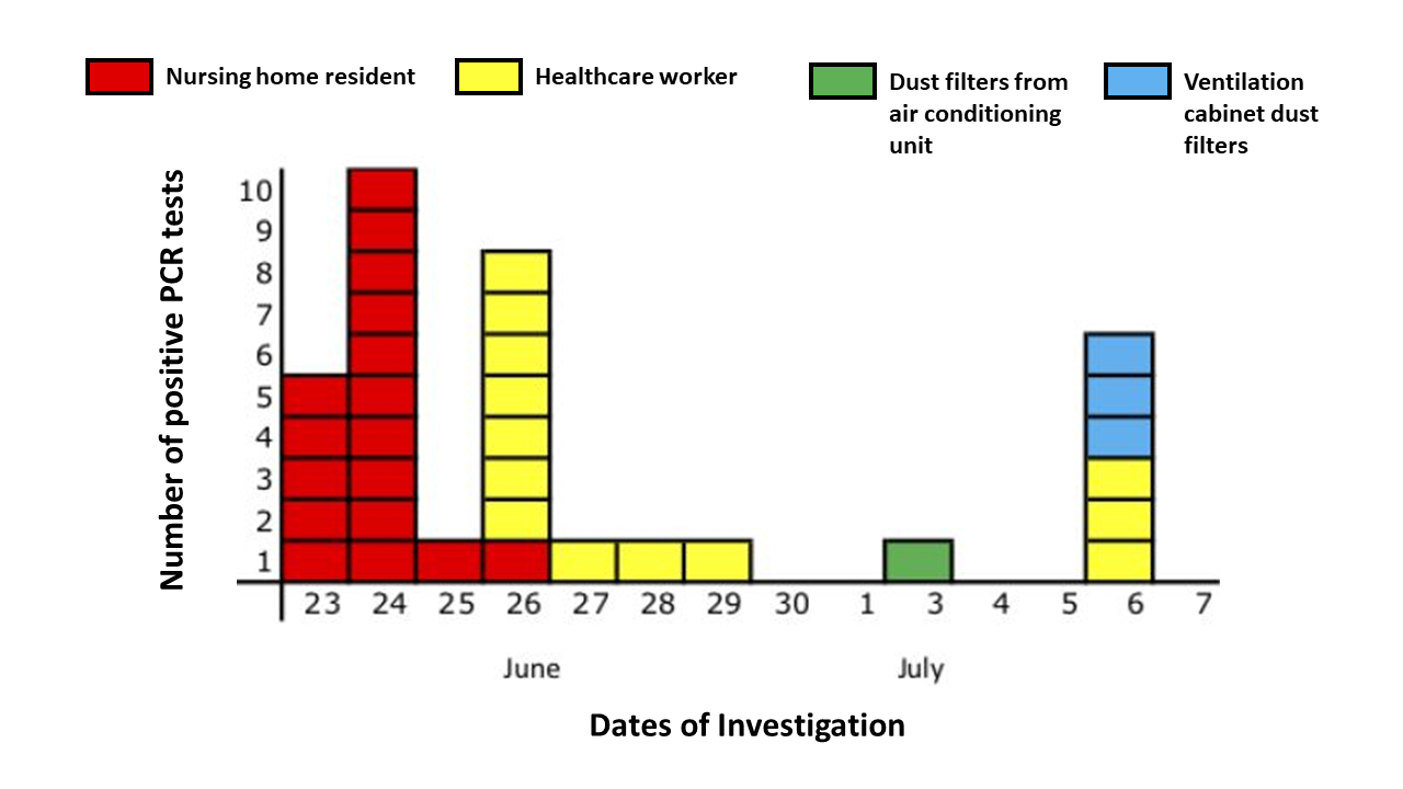 Timeline of nursing home residents (17 of 21), healthcare workers (13 of 34), dust filters from air conditioning units (1 of 2), and ventilation cabinet dust filters (3 of 8) testing positive for SARS-CoV-2 RNA. Four additional healthcare workers from the ward tested positive in other laboratories and are not shown here.