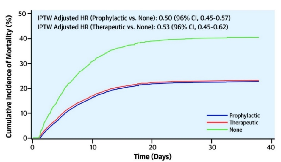Mortality among those with prophylactic, therapeutic and no AC in hospitalized patients with COVID-19.