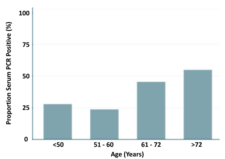 Percent SARS-CoV-2 positivity in blood by different age groups.