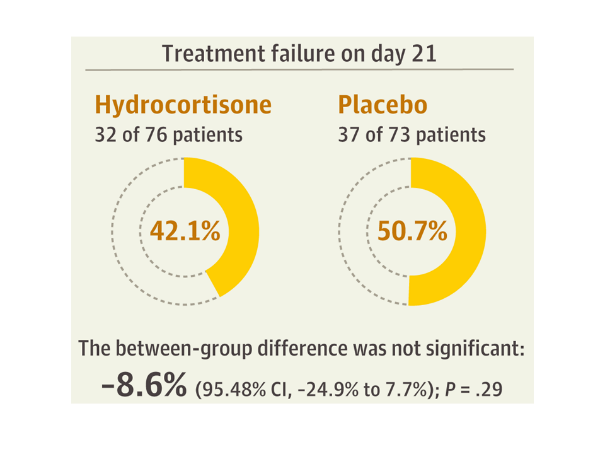 Treatment failure on day 21 for hydrocortisone and placebo groups.