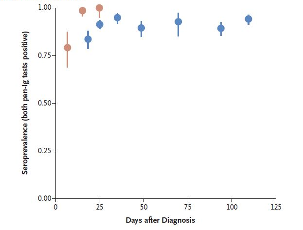 Figure showing seroprevalence estimates post SARS-CoV-2 diagnosis in hospitalized patients and recovered people