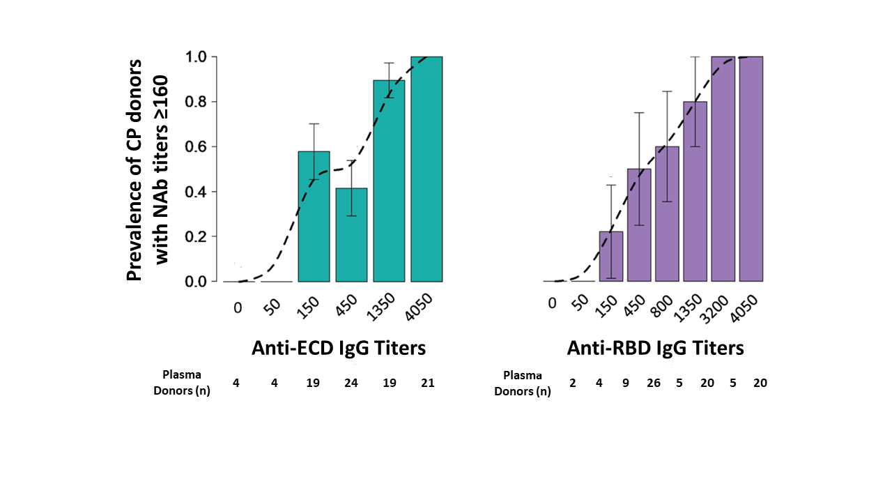 Prevalence of CP donors with NAb titer ≥1:160 by IgG titers of anti-spike ECD and anti-RBD. Dashed line is a curve fitted to probability values. Standard error bars are shown.
