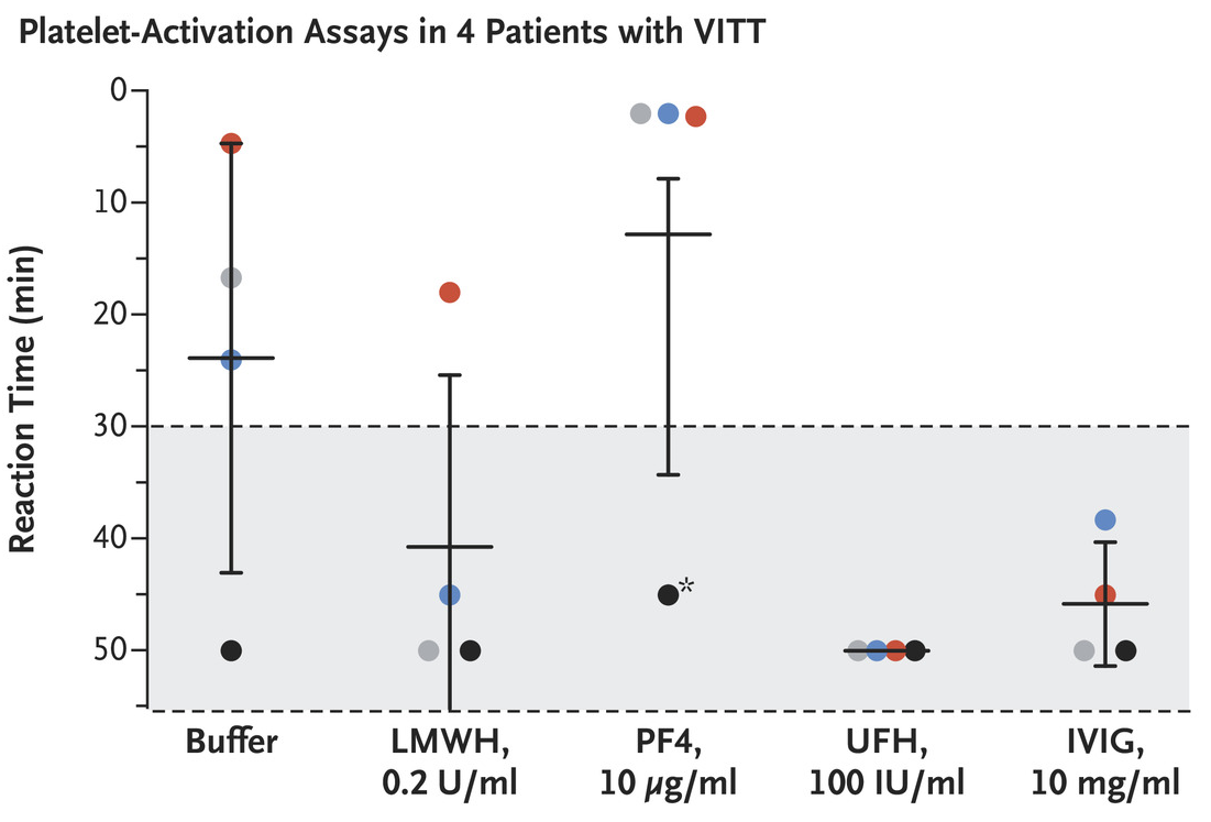 Platelet activation assays from 4 patients