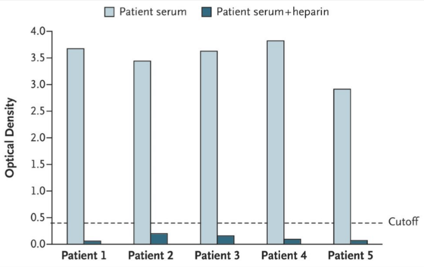 Bar chart showing antibody levels to platelet factor 4 before and after heparin dose