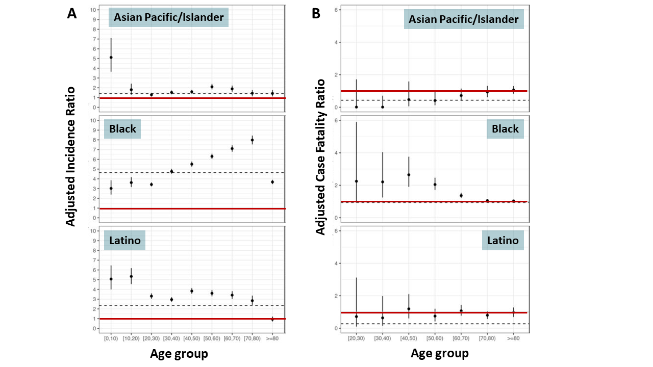 A: Adjusted incidence ratios by age and race/ethnic group compared with incidence among White persons. B: Adjusted case-fatality ratio by age and race/ethnic group compared with CFR among White persons