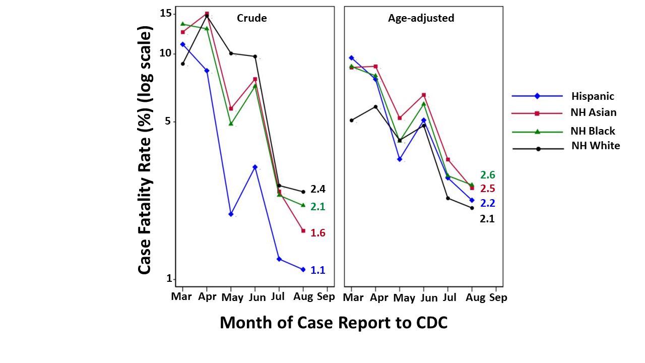 Crude and age-adjusted Monthly CFRs among COVID-19 cases by race/ethnicity.