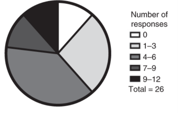 Pie chart illustrating the number of viral peptides recognized per tested individual