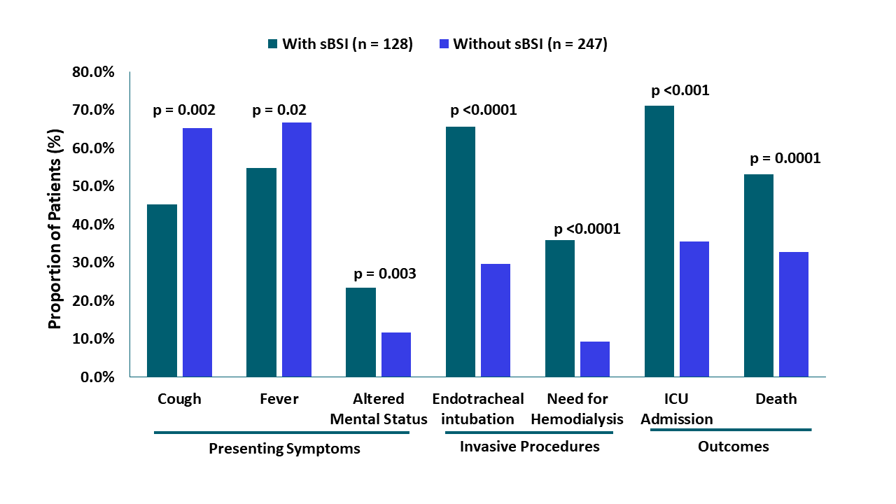 Risk associated with presenting symptoms, invasive procedures, or outcomes in severe COVID-19 patients with secondary blood stream infections  and without.
