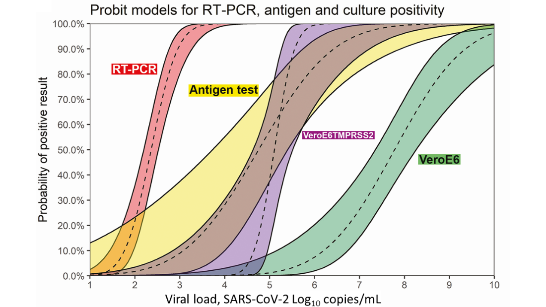 Diagram of probability distributions of each SARS-CoV-2 test type, RT-PCR, antigen, and viral cultures