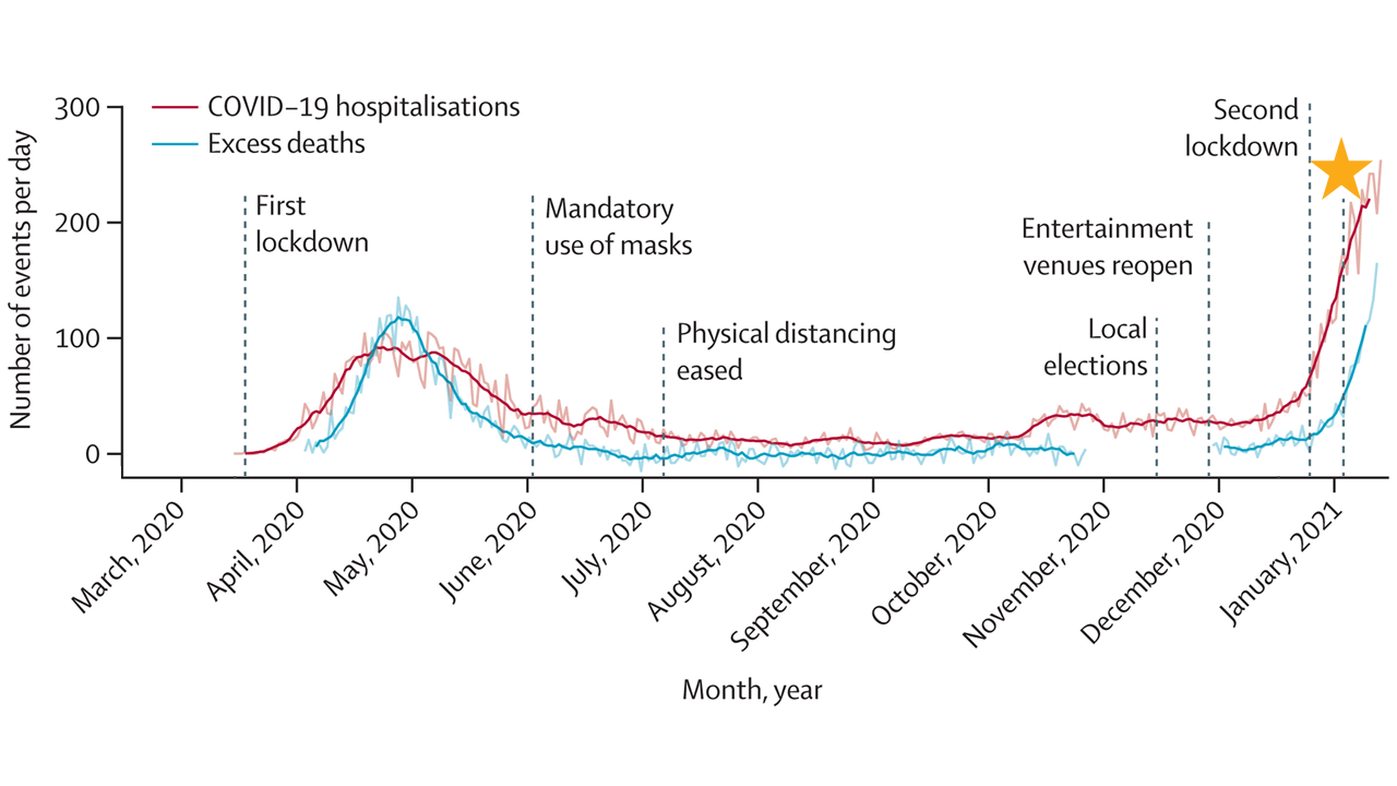 Graph of COVID-19 hospitalizations and excess deaths since March 2020 in Manaus, Brazil.