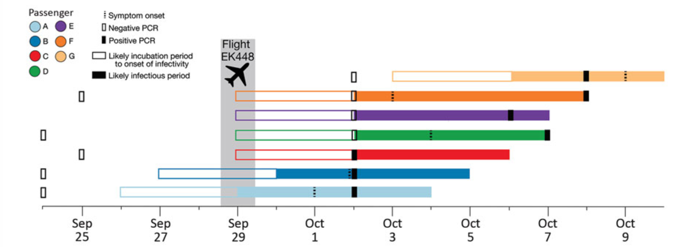 Timeline of likely incubation and infectious periods, indicating testing dates, for 7 passengers who tested positive for SARS-CoV-2 infection after traveling on the same flight (EK448) from Dubai, United Arab Emirates, to Auckland, New Zealand, with a refueling stop in Kuala Lumpur, Malaysia, on September 29, 2020.
