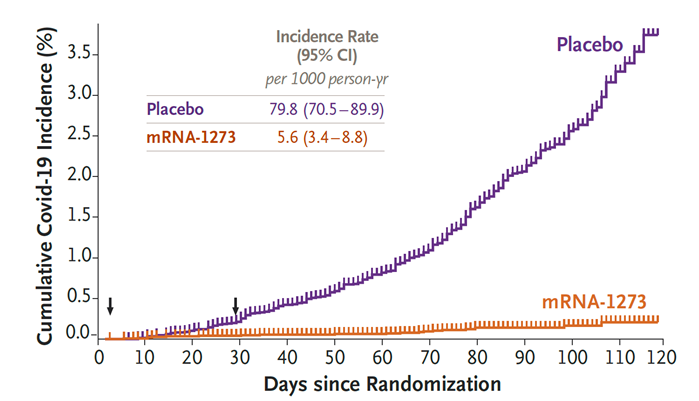 Efficacy of mRNA-1273 vaccine compared to placebo by cumulative incidence of COVID-19 from time of first dose.