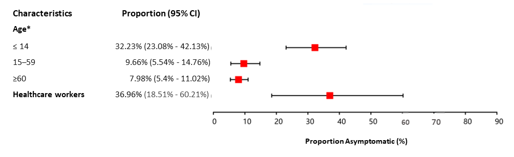 Chart, box and whisker chart showing proportion of asymptomatic patients by characteristic.