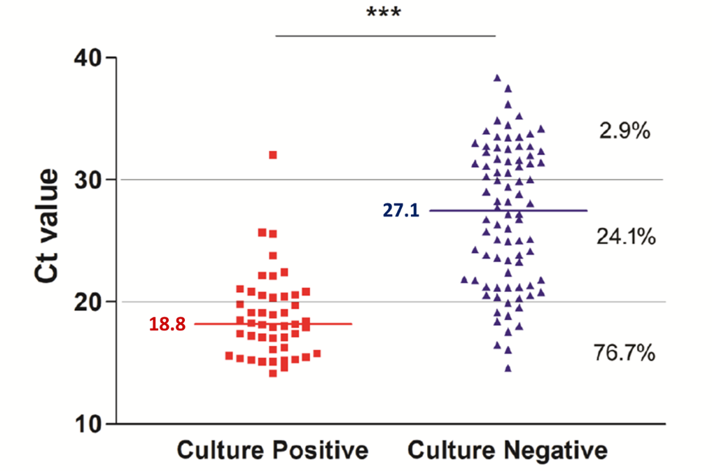 Correlation between Ct values and presence or absence of SARS-CoV-2 growth on cell culture. The percent of samples with viral growth with the given Ct range is shown on the right. Horizonal bars and numbers show median Ct values in culture-positive and culture-negative specimens.