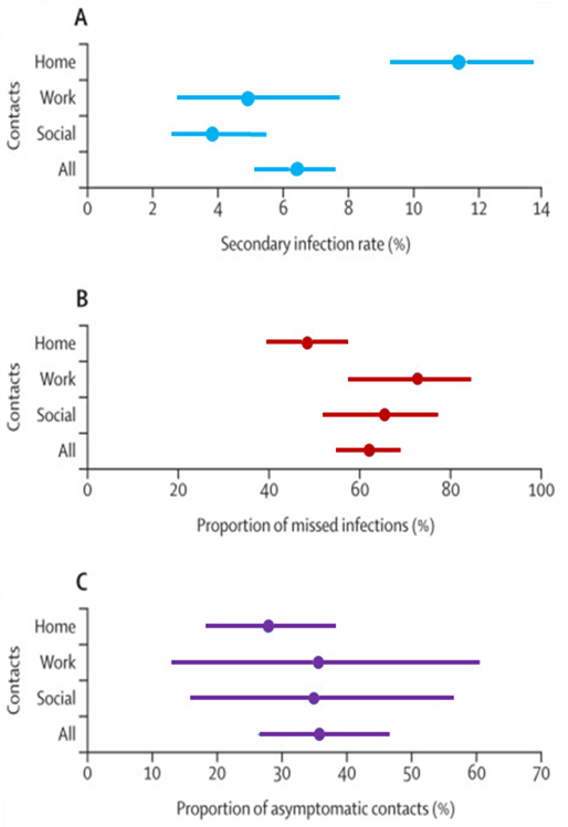 Estimates of secondary infection rates, proportion of missed infections, and proportion of asymptomatic contacts among three subsets of close contacts (home/household, work, and social) of confirmed COVID-19 cases. Dots represent the mean and the lines show the 95 percent Credible Interval for each category