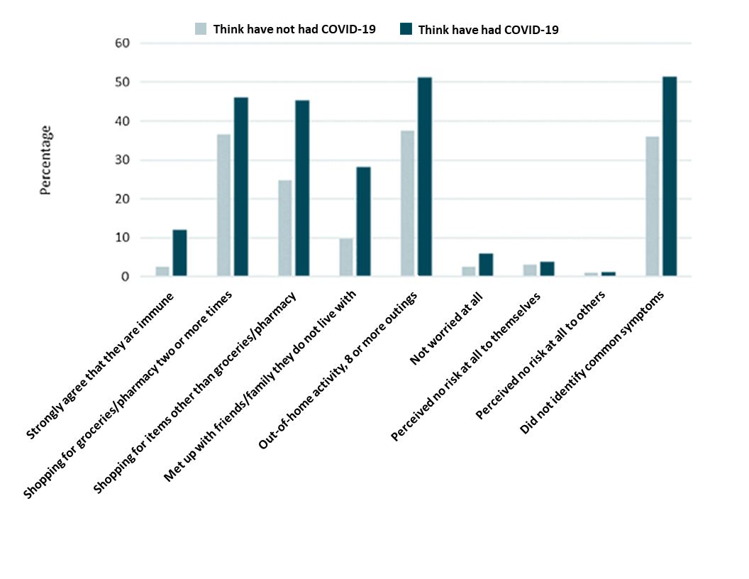 Beliefs and behaviors of participants who think they had COVID-19 and those who think they did not have COVID-19 as of April 20, 2020.