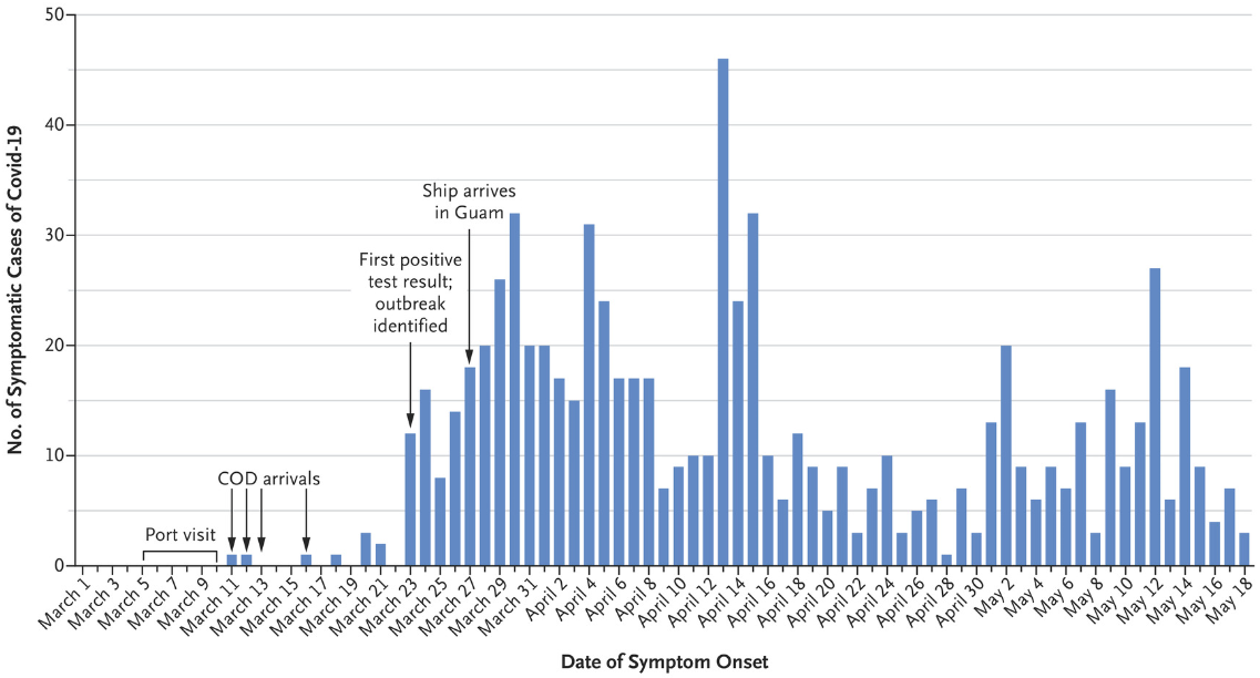 Histogram showing COVID-19 cases among aircraft carrier crew between March and May 2020