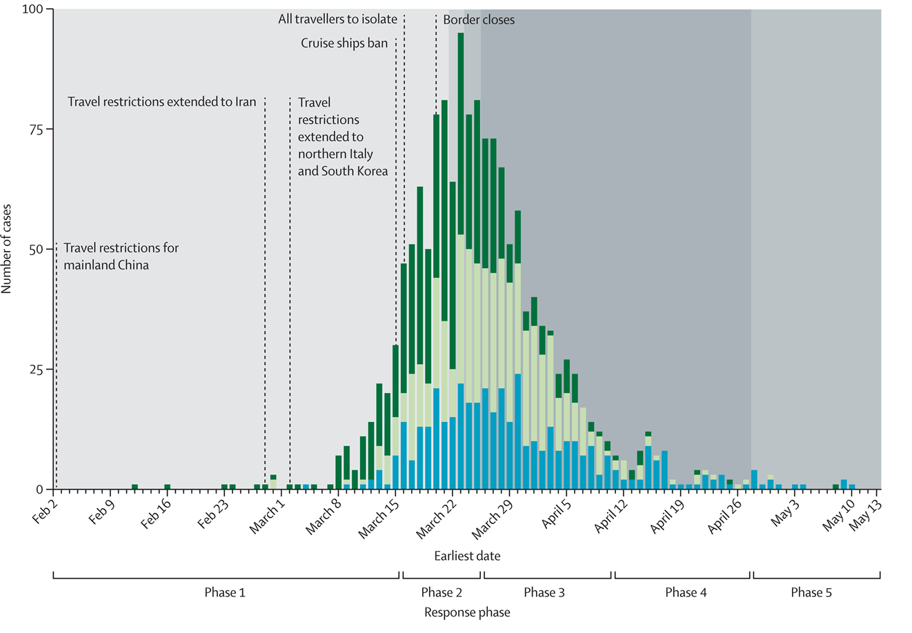 Epidemic curve of confirmed and probable COVID-19 cases in New Zealand by source of infection (imported cases, import-related cases, and locally acquired cases) and major NPIs
