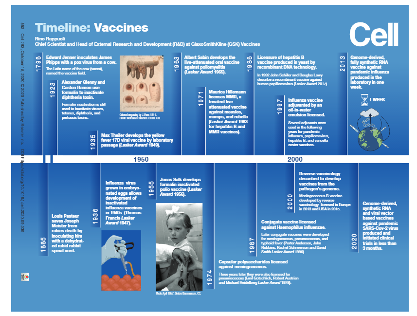 Timeline of vaccine development from 1796 to 2020.