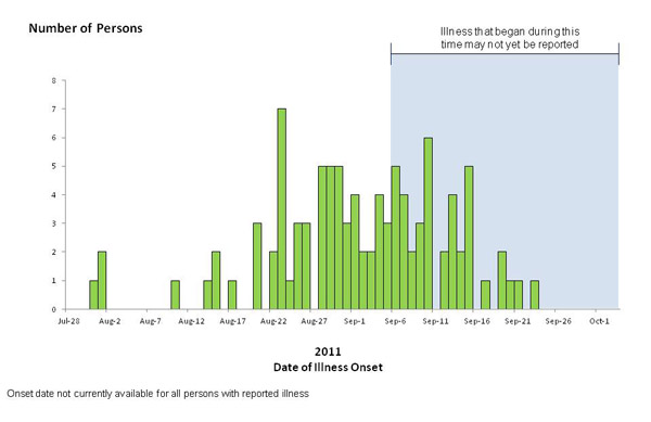 Chart showing bar graph indicating numbers of persons infected with the outbreak-associated strains of Listeria monocytogenes, by date of illness onset 10-3-2011