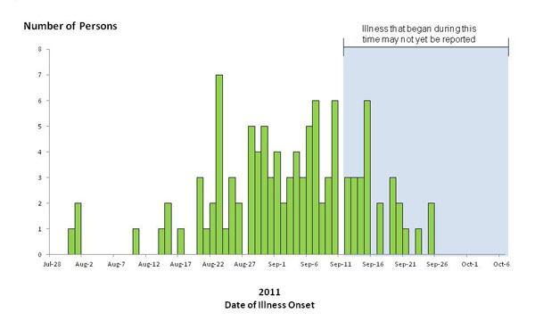 Chart showing bar graph indicating numbers of persons infected with the outbreak-associated strains of Listeria monocytogenes, by date of illness onset 10-7-2011