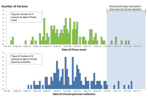 bar graph indicating numbers of persons infected with the outbreak strains of Listeriosis by date of illness onset