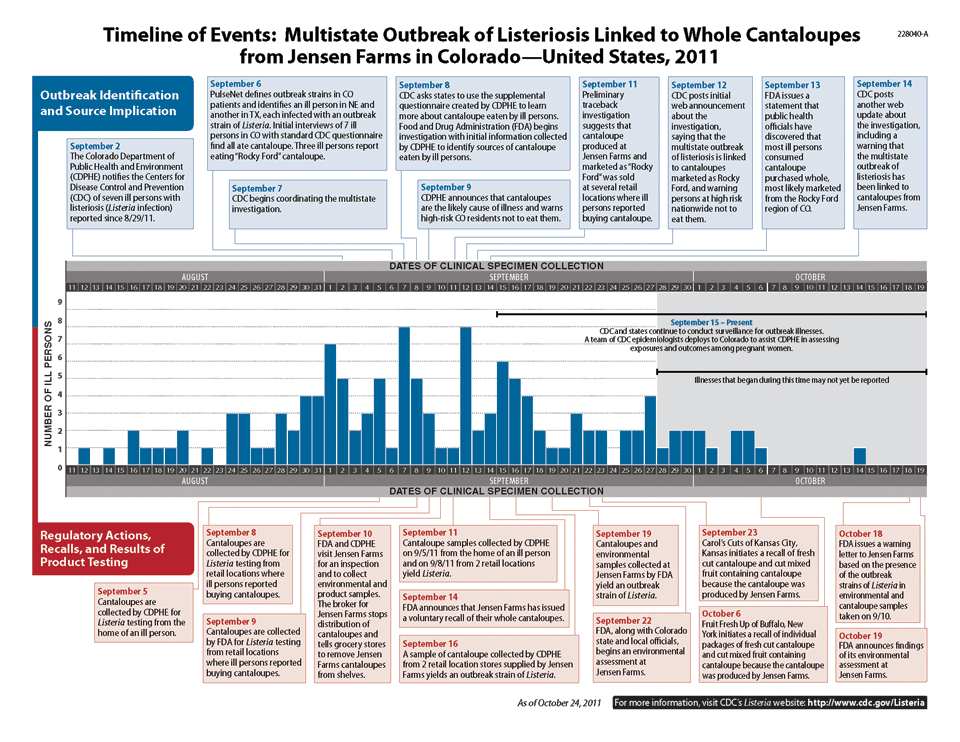 Two bar charts displaying the timeline of events related to the multistate outbreak of Listeriosis linked to whole cantaloupes from Jensen Farms, Colorado