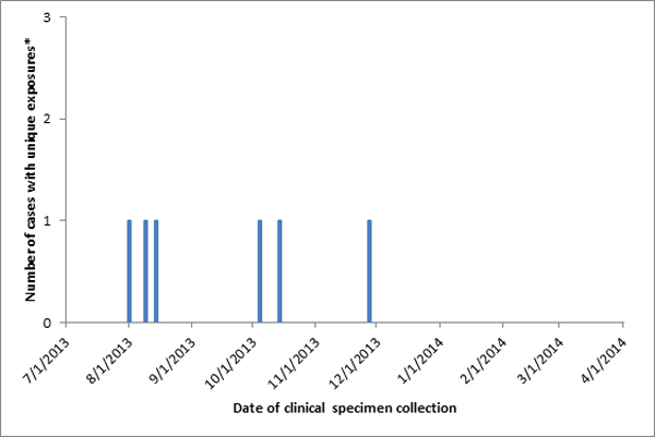Persons infected with the outbreak-associated strain of Listeria monocytogenes, by date of clinical specimen collection as of April 1, 2014