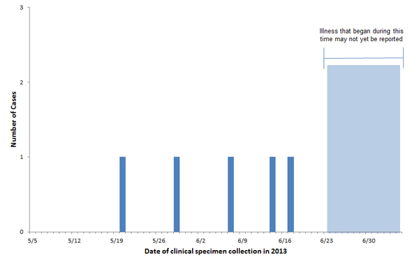 Persons infected with the outbreak-associated strain of Listeria monocytogenes, by date of clinical specimen collection