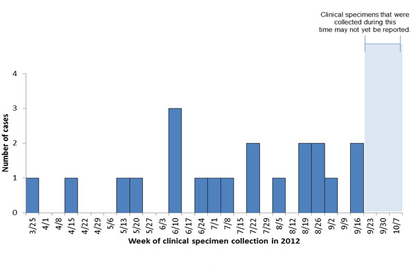 Persons infected with the outbreak-associated strain of Listeria monocytogenes, by date of clinical specimen collection as of October 11, 2012