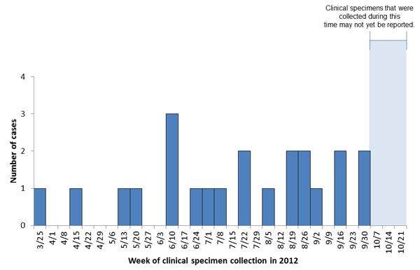 Persons infected with the outbreak-associated strain of Listeria monocytogenes, by date of clinical specimen collection as of October 25, 2012