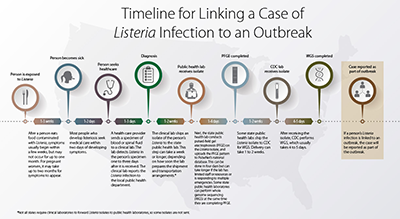 Smaller image of Timeline for Linking a Case of Listeria Infection to an Outbreak