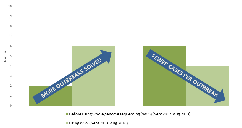 Chart showing how whole genome sequencing prevents listeria illness. # years of data are depicted where the number os outbreaks solved per year has increased and the number of cases per outbreak has decreased. The data starts the year prior to using whole genome sequencing in September 2012 and goes through September 2014.