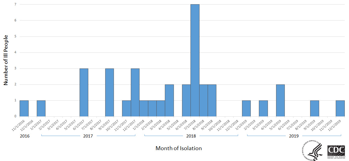 Epi curve of people infected with the outbreak strain of Listeria, by month of illness onset, as of March 10, 2020.