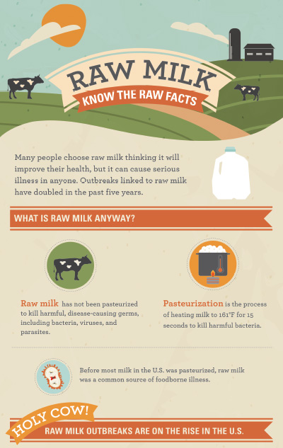 Raw Milk: Know the Raw Facts