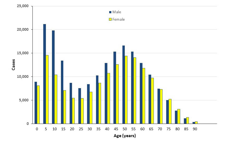 Graph of mean annual incidence of reported cases of Lyme disease by age and sex, United States, 2001 through 2016