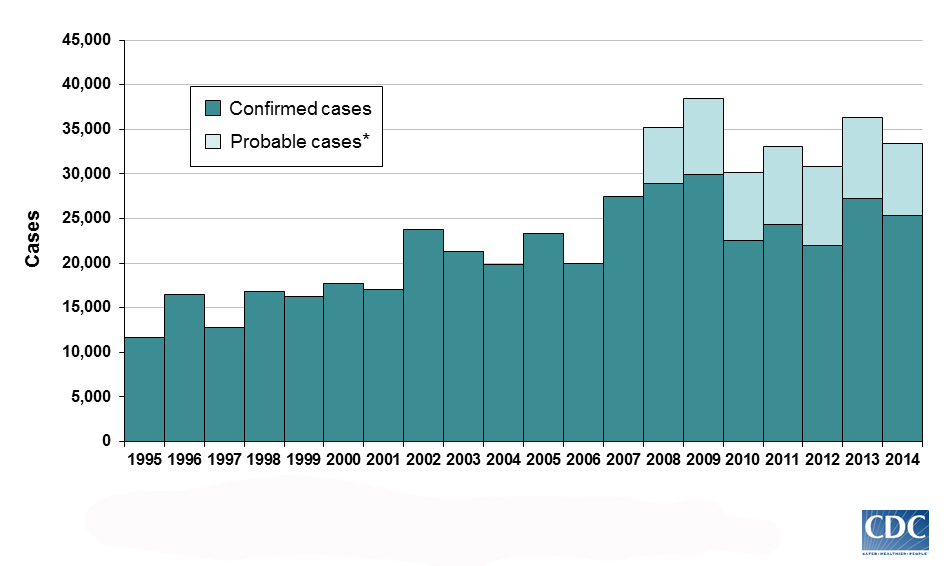 graph of reported cases of Lyme Disease, by year from 1995 through 2014