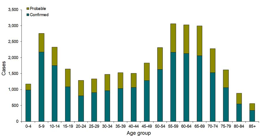 Lyme disease—reported cases by age group, United States, 2018