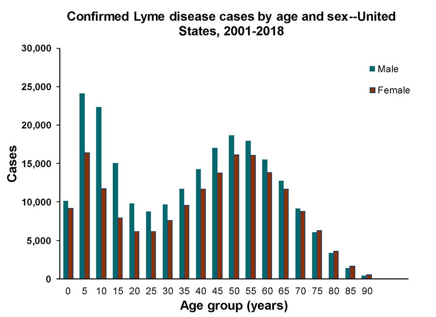 Lyme disease confirmed cases by age and sex United States, 2001-2018