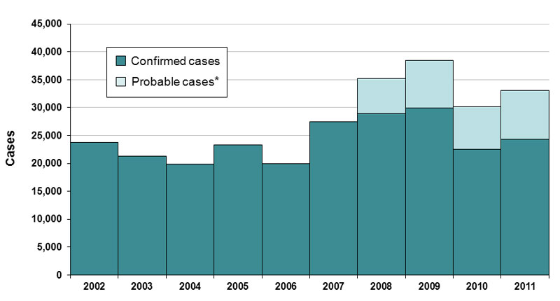 graph confirmed and probable cases from 2002 through 2011