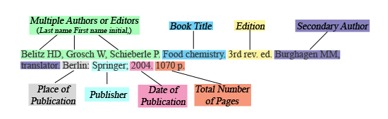 standard format for academic reference