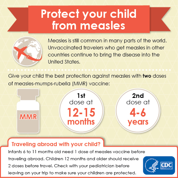 Infographic: Protect your child from measles. Measles is still common in many parts of the world. Unvaccinated travelers who get measles in other countries continue to bring the disease into the United States. Give your child the best protection against measles with two doses of measles-mumps-rubella (MMR) vaccine: 1st dose at 12-15 months, 2nd dose at 4-6 years. Traveling abroad with your child? Infants 6-11 months old need 1 dose of measles vaccine before traveling abroad. Children 12 months and older should receive 2 doses before travel. Check with your pediatrician before leaving on your trip to make sure your children are protected.